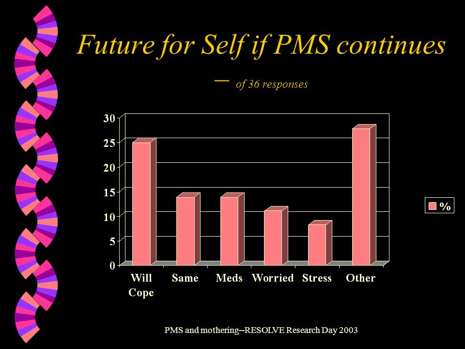 Future for Self if PMS continues – of 36 responses