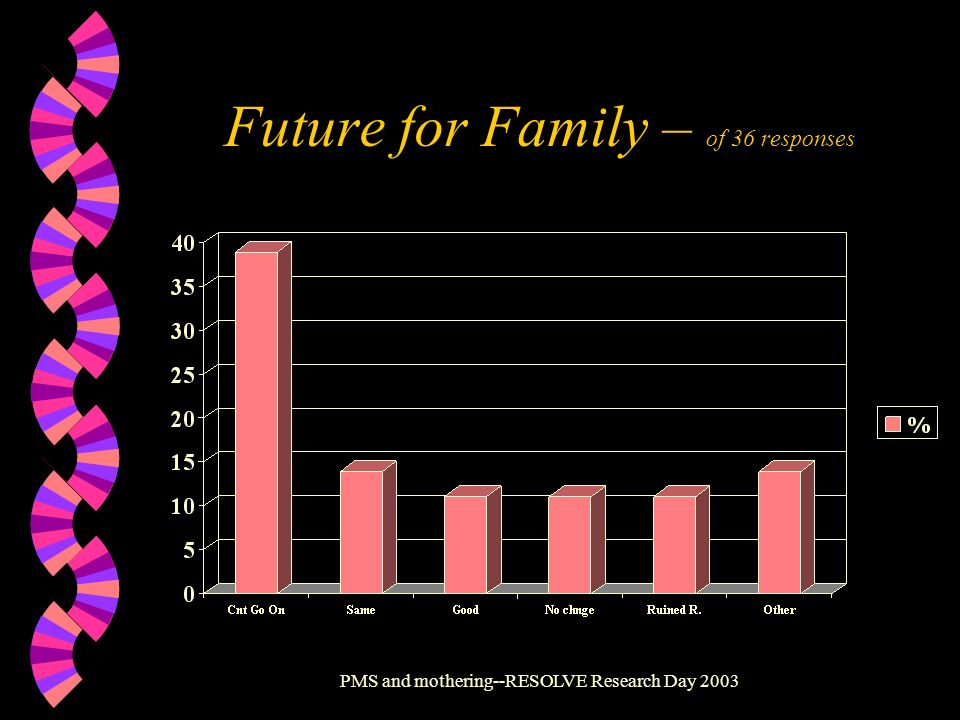 Future for Family – of 36 responses