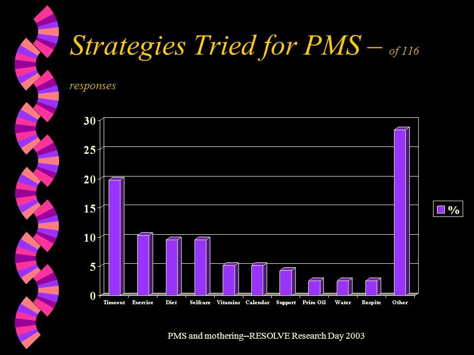 Strategies Tried for PMS – of 116 responses