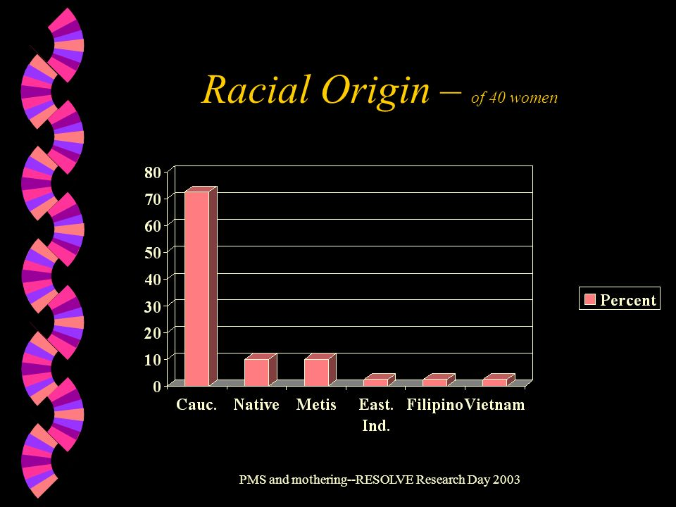 Racial Origin – of 40 women