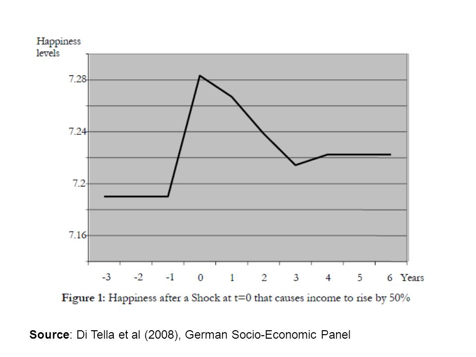 Source: Di Tella et al (2008), German Socio-Economic Panel