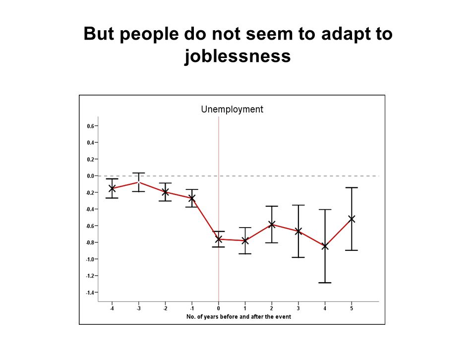But people do not seem to adapt to joblessness