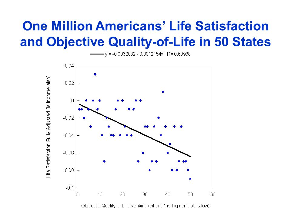 One Million Americans' Life Satisfaction and Objective Quality-of-Life in 50 States