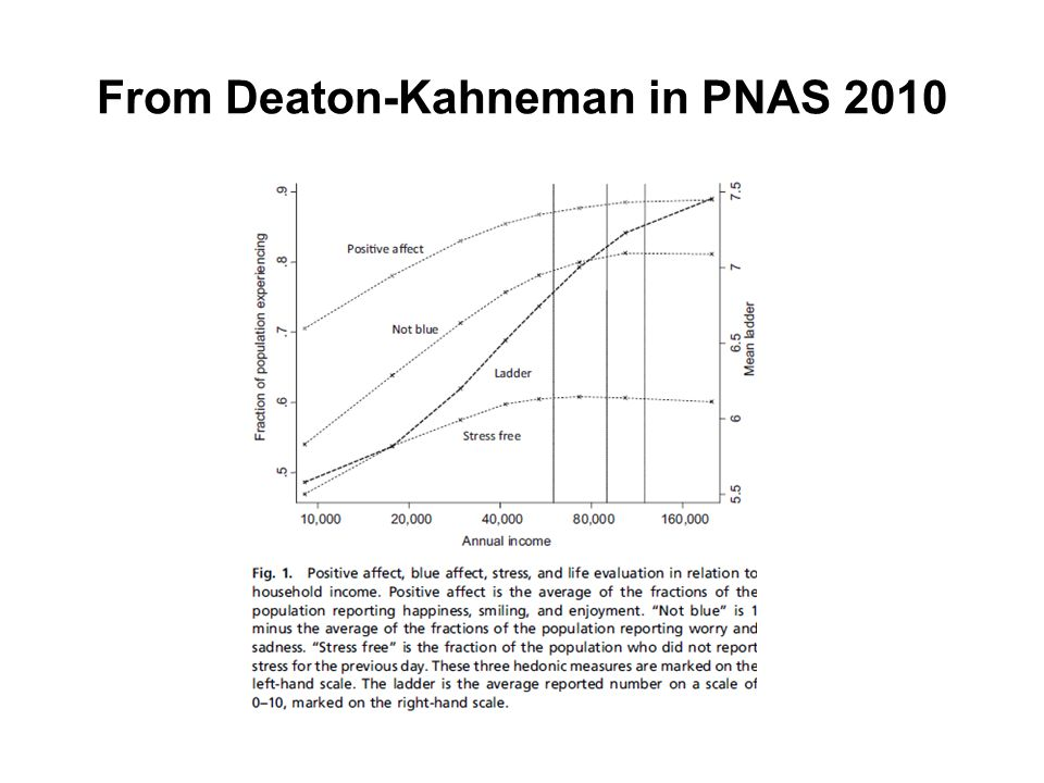 From Deaton-Kahneman in PNAS 2010