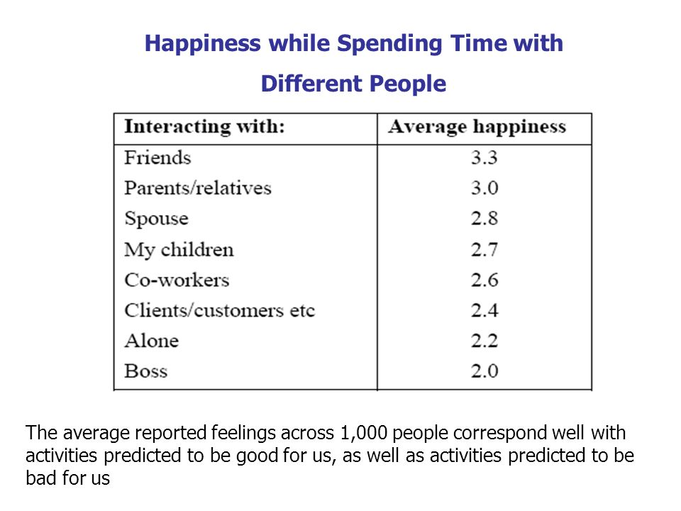 Happiness while Spending Time with