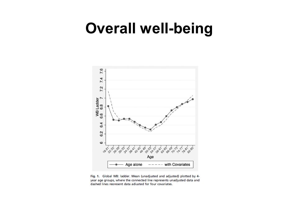 Overall well-being