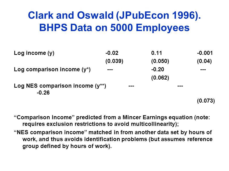 Clark and Oswald (JPubEcon 1996). BHPS Data on 5000 Employees