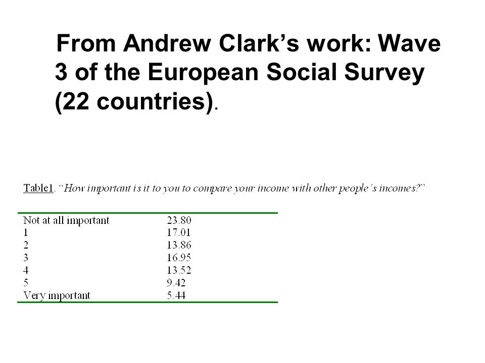 From Andrew Clark's work: Wave 3 of the European Social Survey (22 countries).
