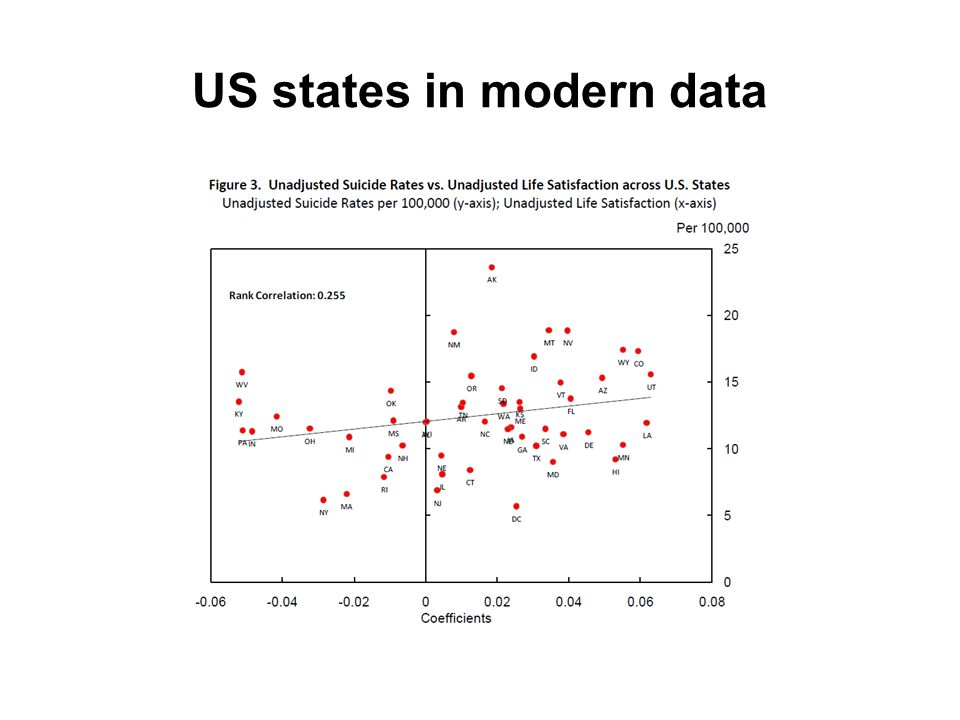 US states in modern data