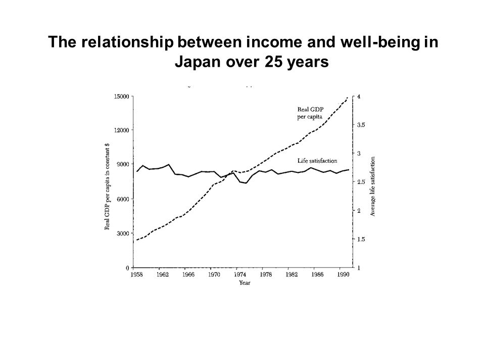 The relationship between income and well-being in Japan over 25 years