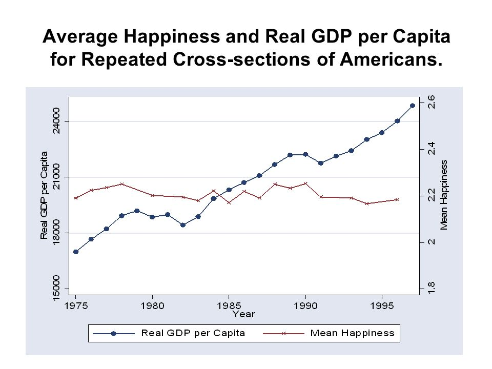 Average Happiness and Real GDP per Capita for Repeated Cross-sections of Americans.