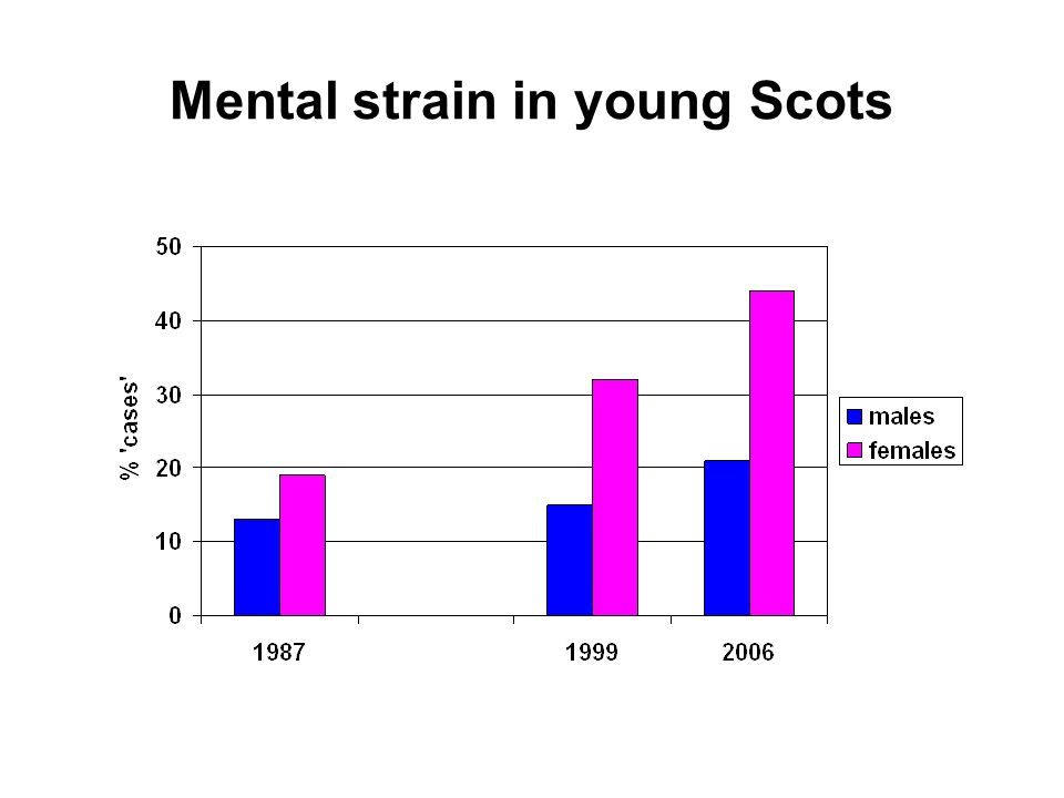 Mental strain in young Scots