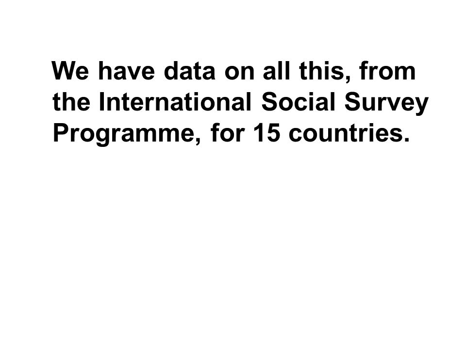 We have data on all this, from the International Social Survey Programme, for 15 countries.
