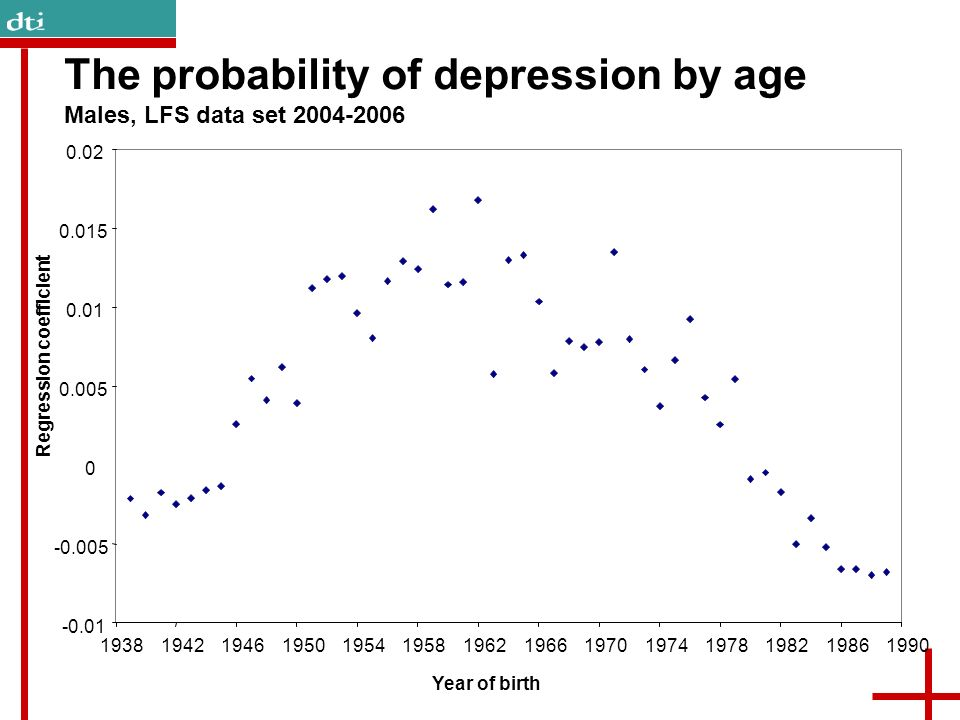The probability of depression by age