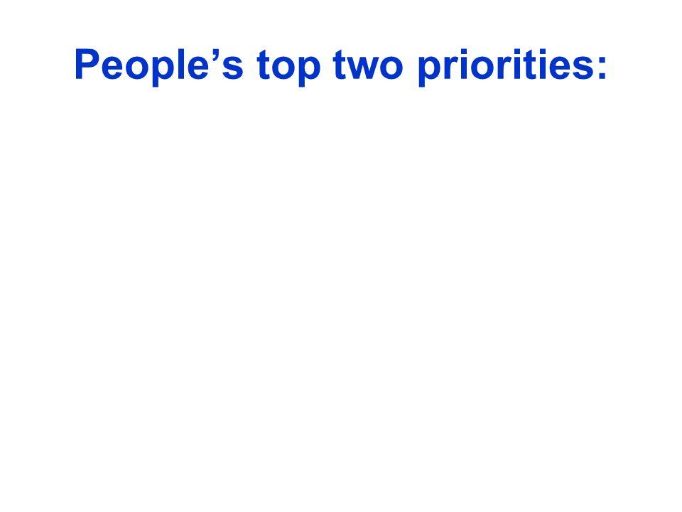 People's top two priorities: