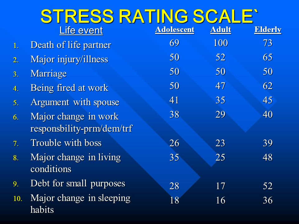 STRESS RATING SCALE` Life event Death of life partner