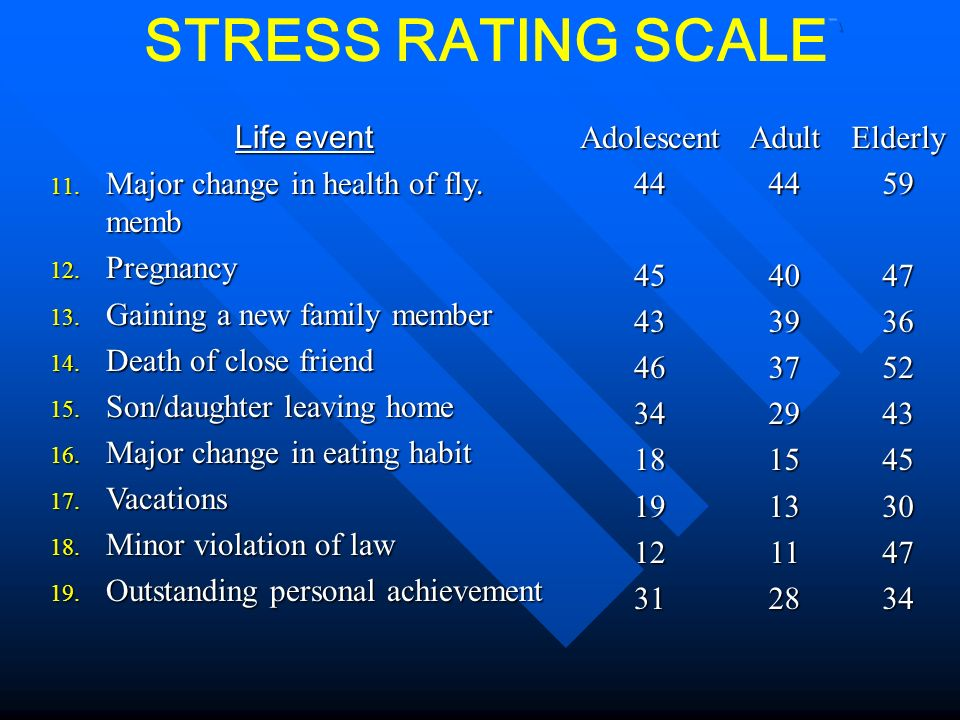 STRESS RATING SCALE` Life event Major change in health of fly. memb