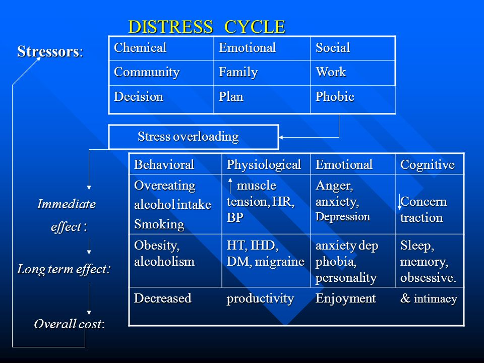 Stressors: DISTRESS CYCLE Immediate effect : Long term effect: