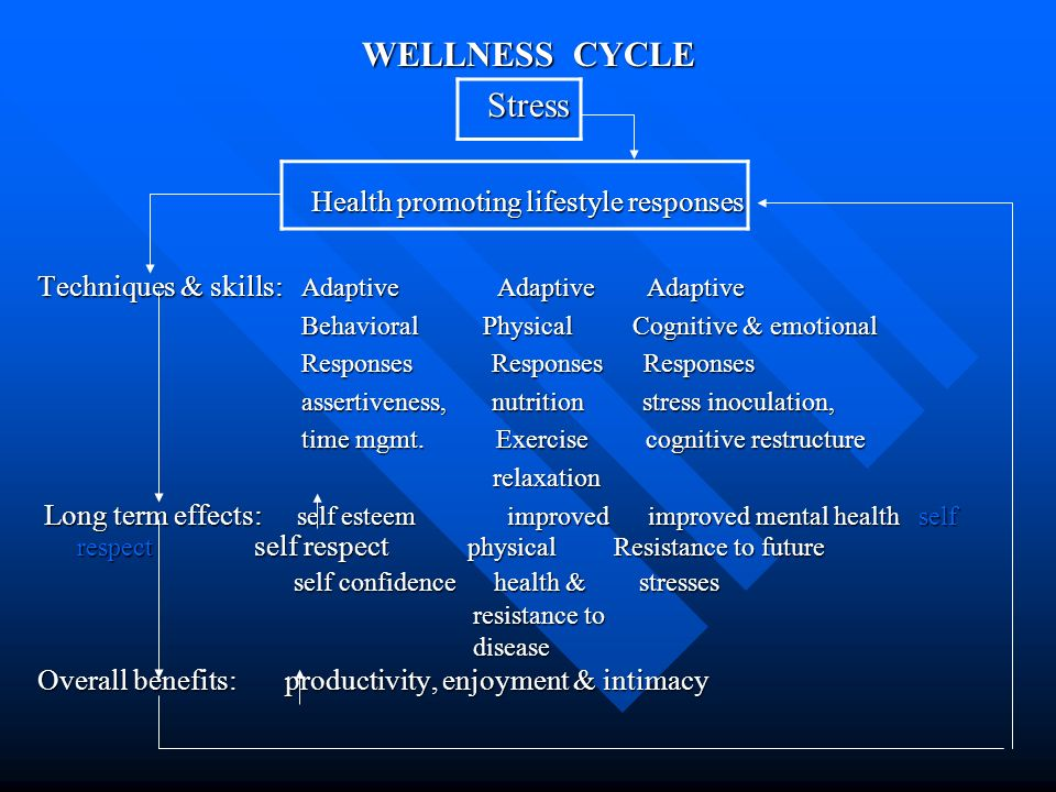 Health promoting lifestyle responses