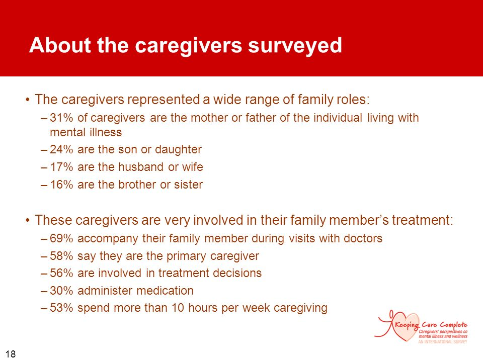 About the caregivers surveyed
