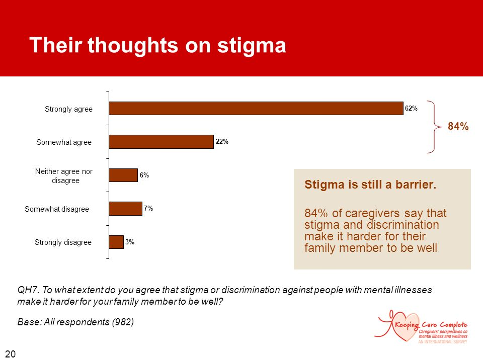 Their thoughts on stigma