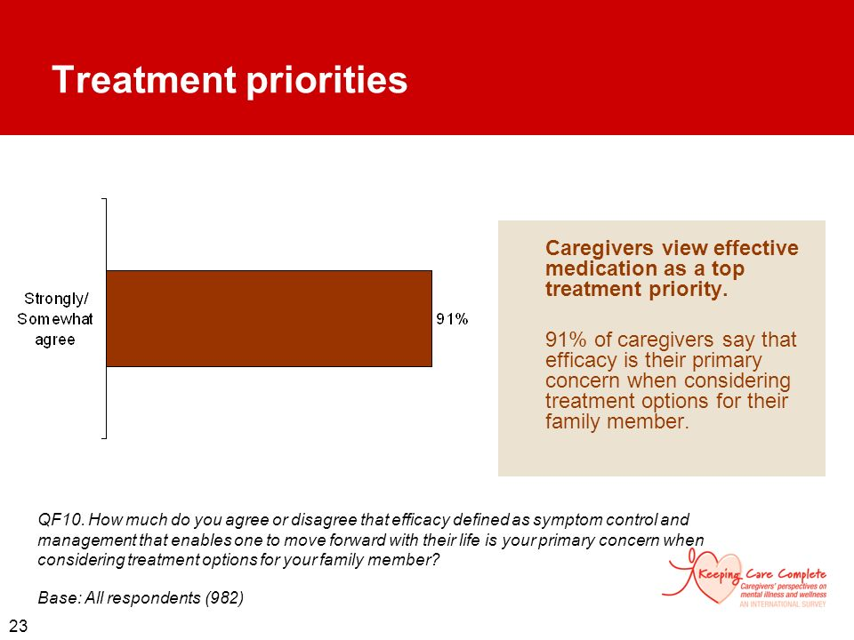 Treatment priorities Caregivers view effective medication as a top treatment priority.
