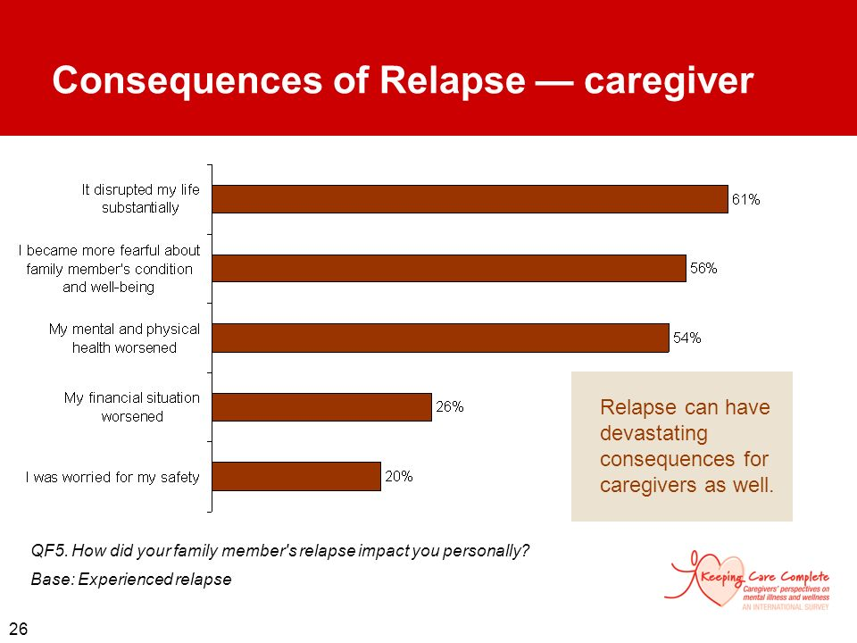 Consequences of Relapse — caregiver