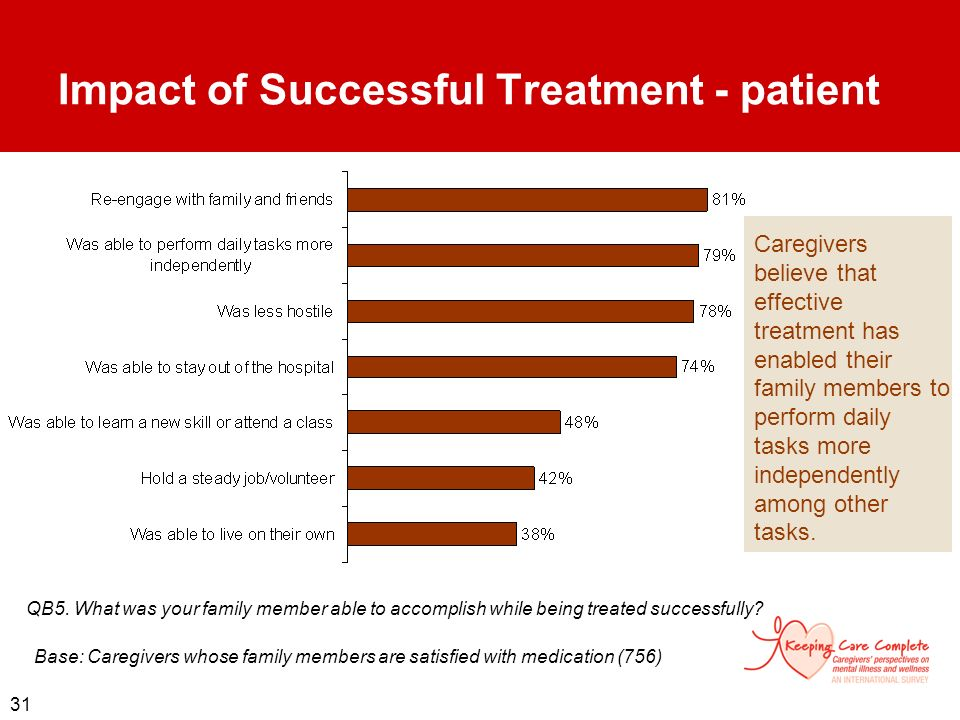 Impact of Successful Treatment - patient