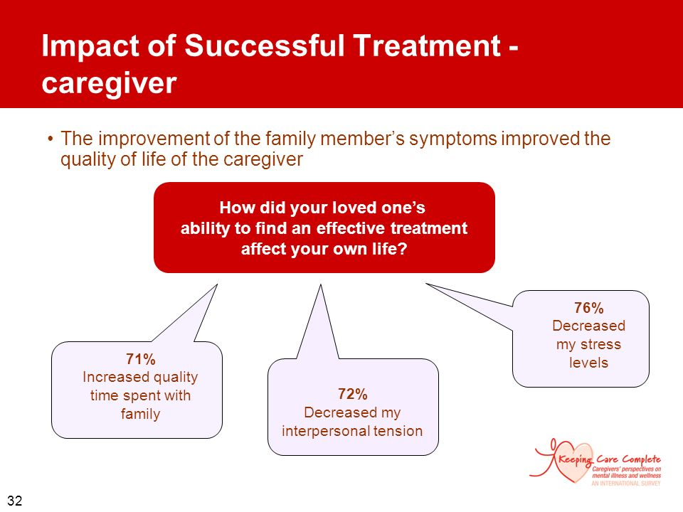 Impact of Successful Treatment - caregiver