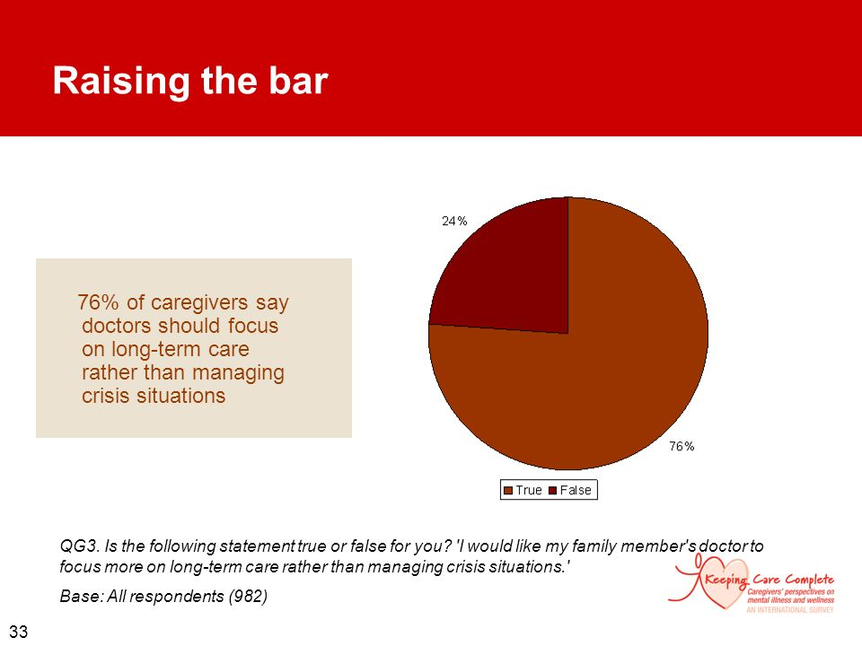 Raising the bar 76% of caregivers say doctors should focus on long-term care rather than managing crisis situations.