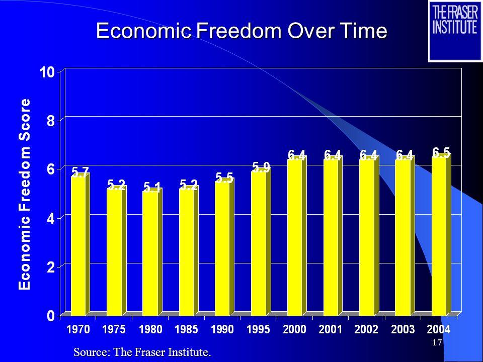 Economic Freedom Over Time
