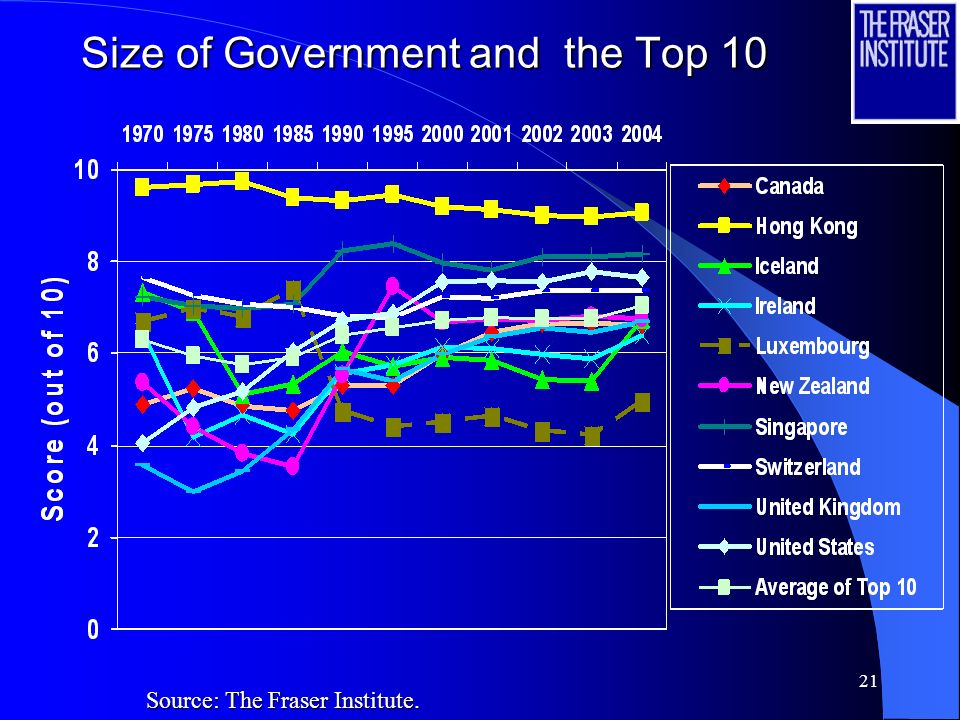 Size of Government and the Top 10