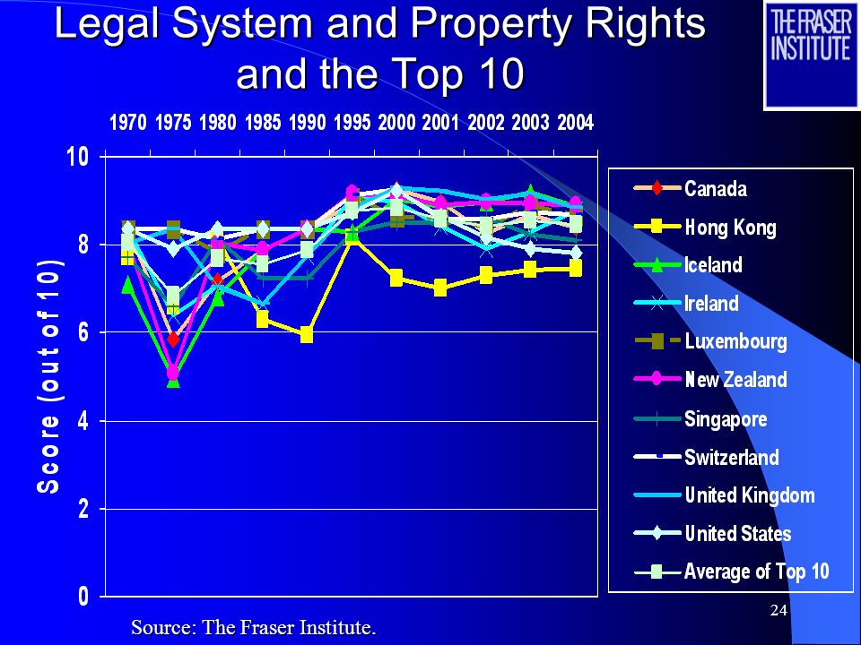 Legal System and Property Rights and the Top 10