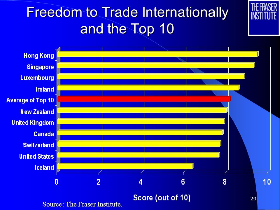 Freedom to Trade Internationally and the Top 10