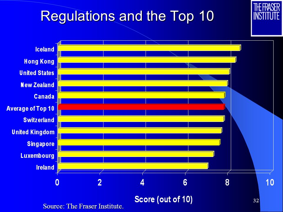 Regulations and the Top 10