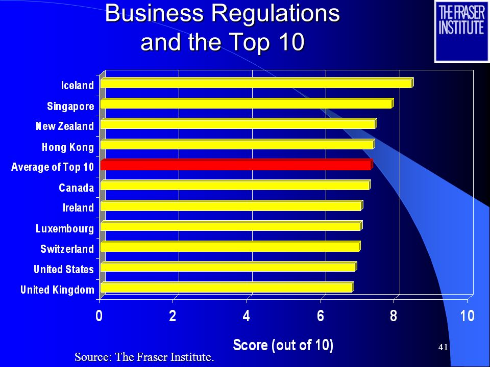 Business Regulations and the Top 10