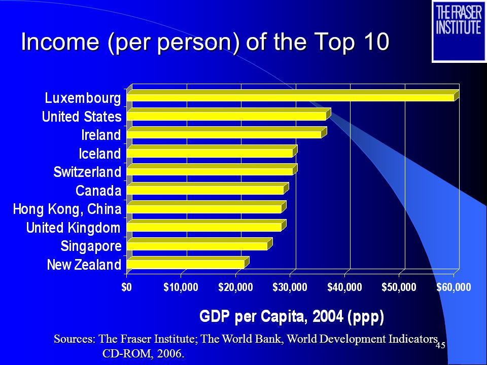 Income (per person) of the Top 10
