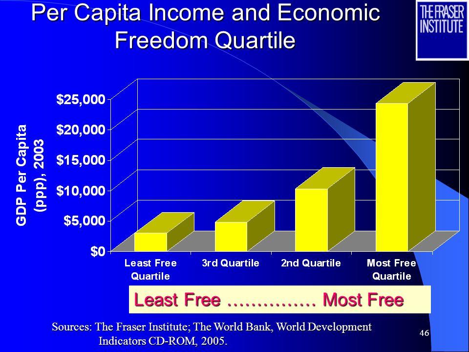 Per Capita Income and Economic Freedom Quartile