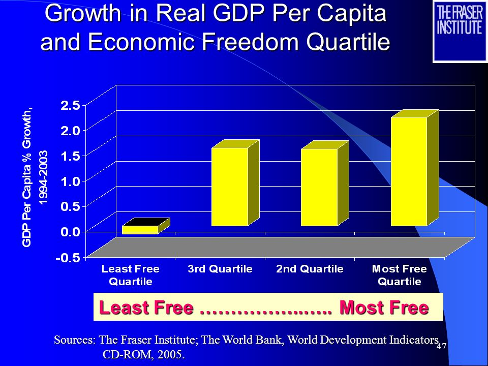 Growth in Real GDP Per Capita and Economic Freedom Quartile