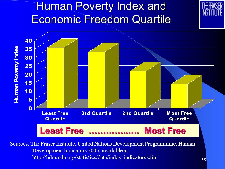 Human Poverty Index and Economic Freedom Quartile