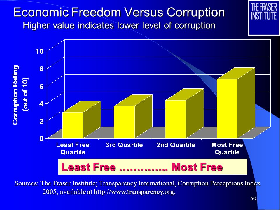 Economic Freedom Versus Corruption Higher value indicates lower level of corruption