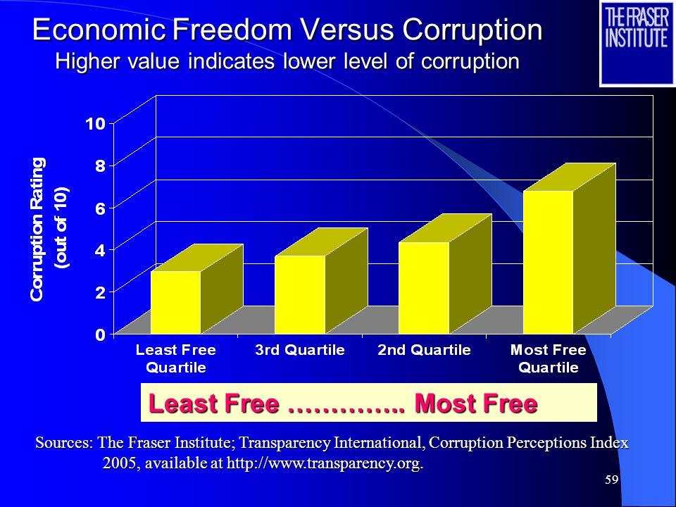 Economic Freedom Versus Corruption Higher value indicates lower level of corruption