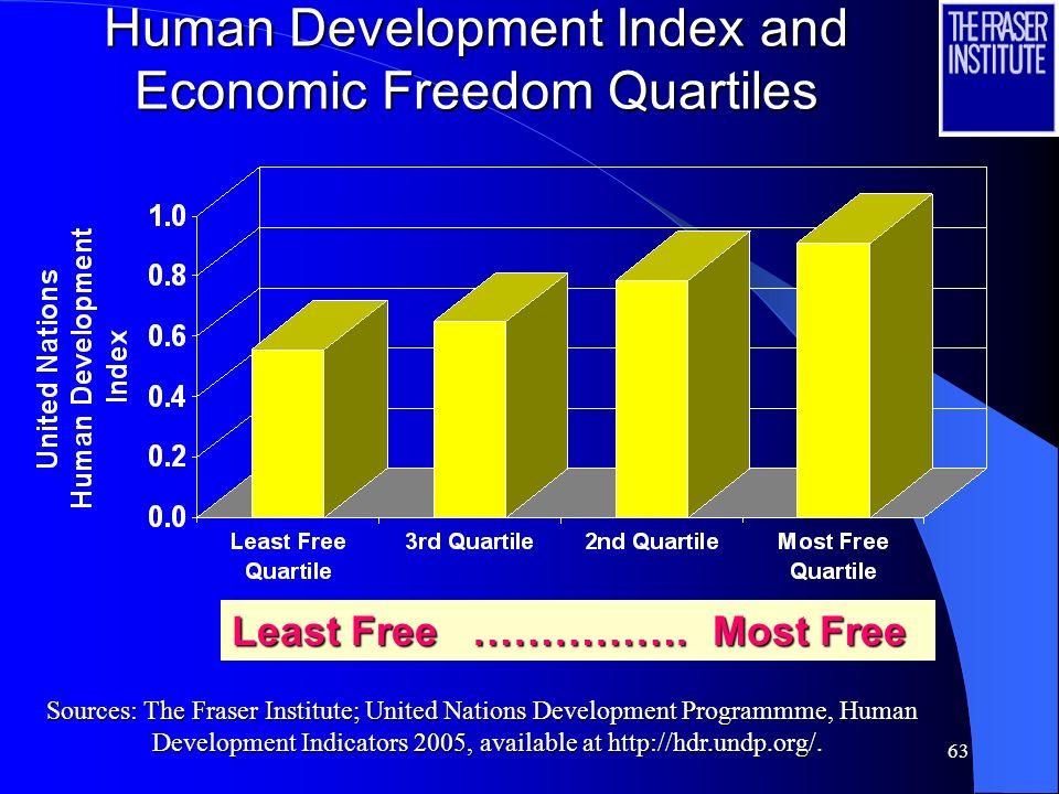 Human Development Index and Economic Freedom Quartiles