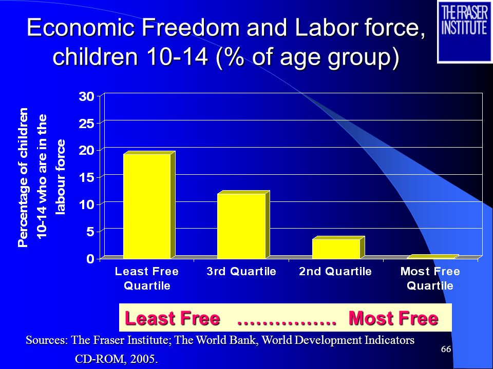 Economic Freedom and Labor force, children (% of age group)