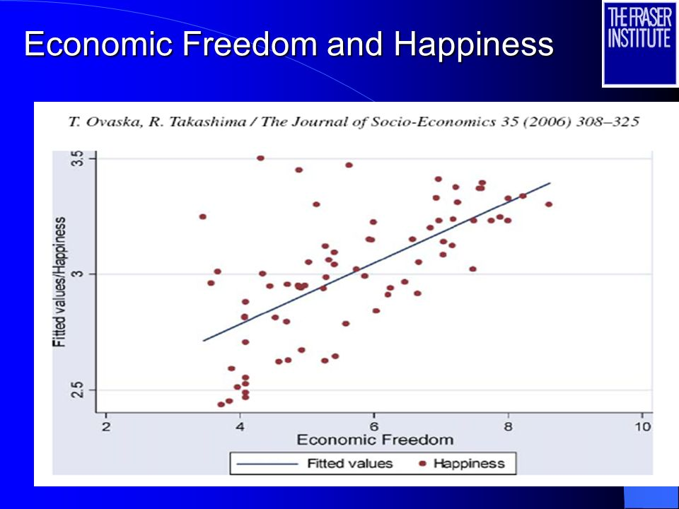 Economic Freedom and Happiness
