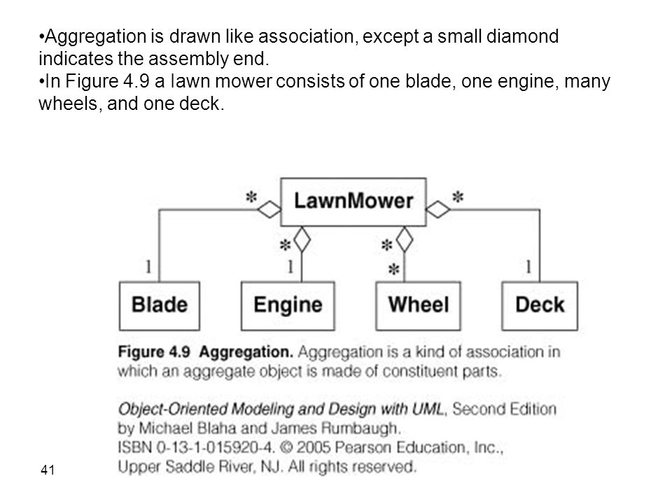 Uml class diagrams basic concepts ppt video online download aggregation is drawn like association except a small diamond indicates the assembly end ccuart Images