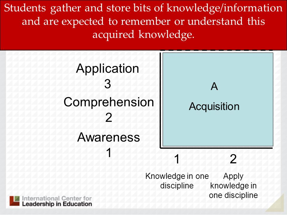 Application 3 Comprehension 2 Awareness 1 1 2