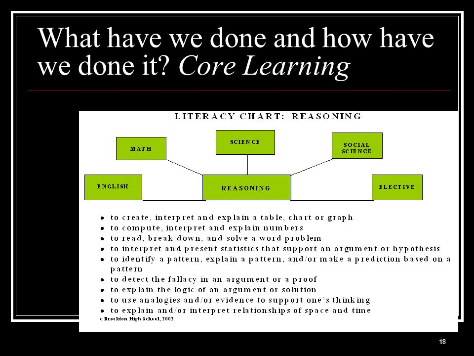 What have we done and how have we done it Core Learning