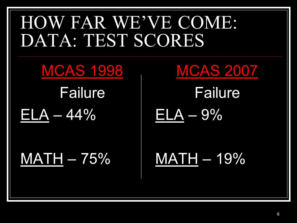 HOW FAR WE'VE COME: DATA: TEST SCORES
