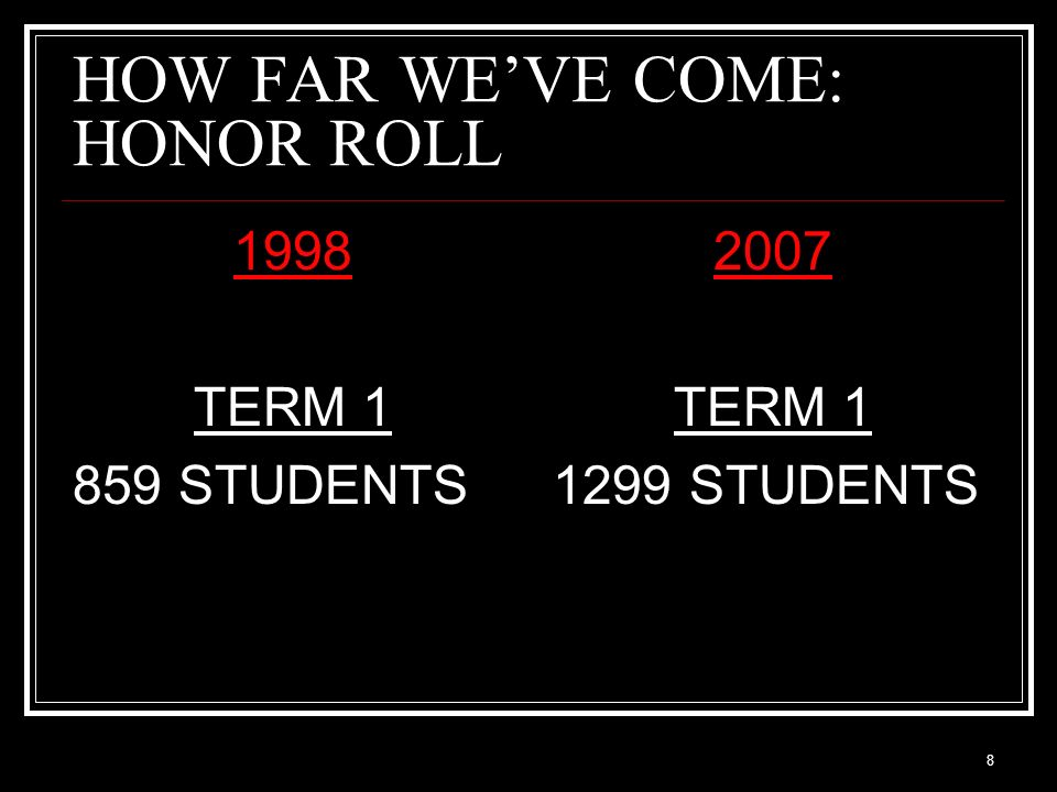 HOW FAR WE'VE COME: HONOR ROLL